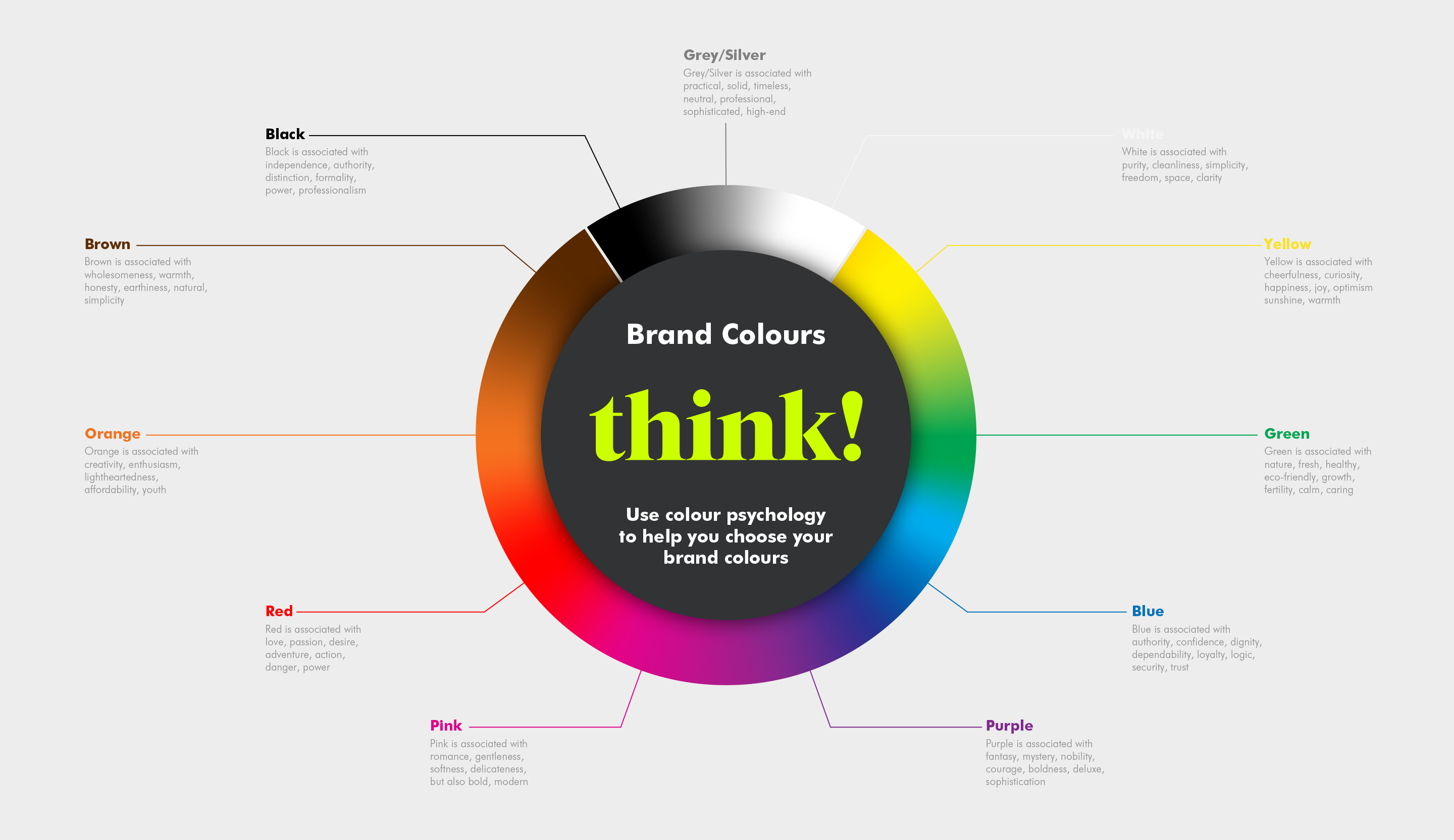 Colour Psychology graphic